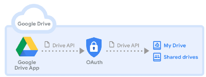 Google Drive App For Windows 7